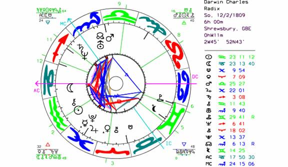 zahlen astrologische zuordnung
